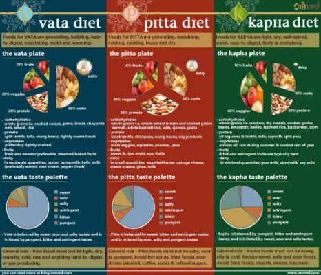 Ever heard of Vata, Pitta and Kapha? | The Blue Planet For